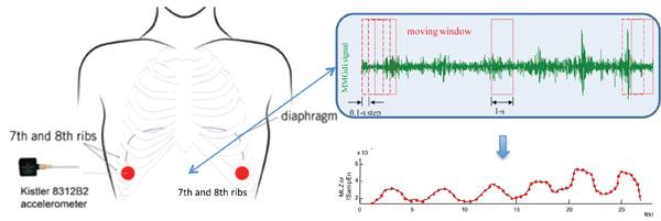 Senyals Biomèdics, què són?