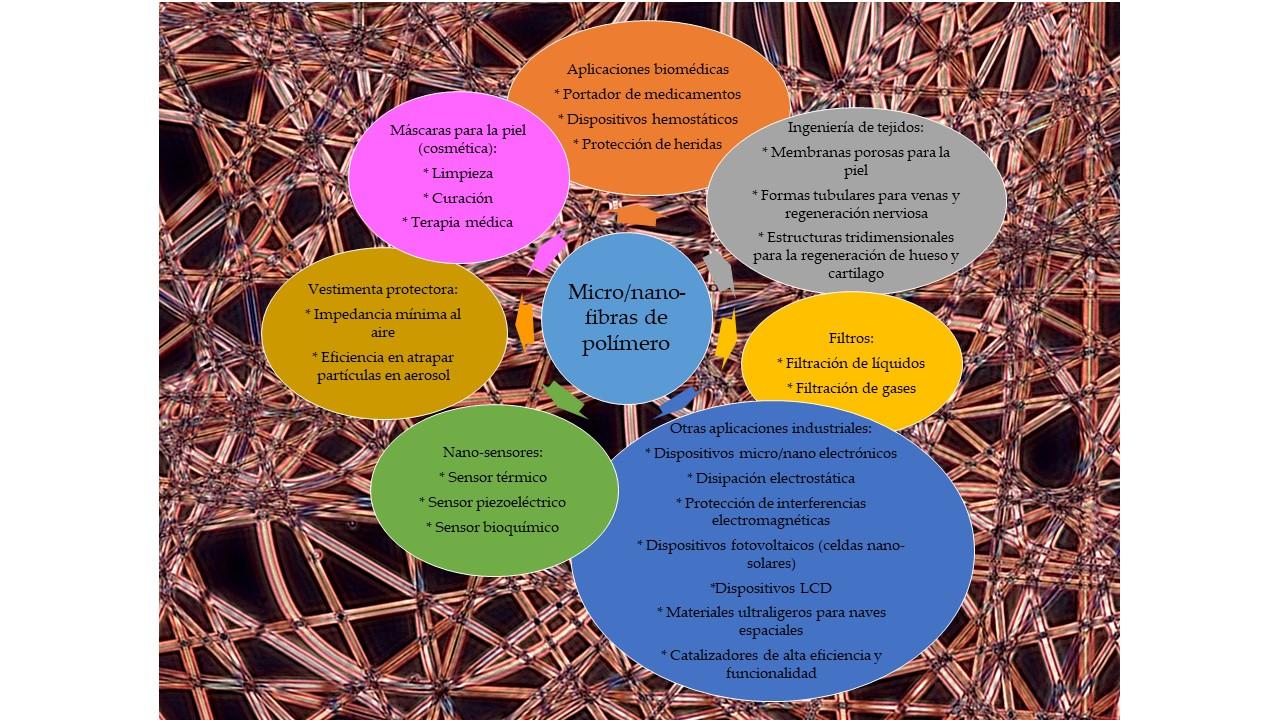 Electrofilat: Micro i Nanofibres de Polímers Biodegradables