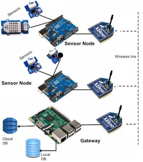Muntatge d'una xarxa de sensors sense fils (WSN) amb Raspberry Pi (miniPC) i Arduino